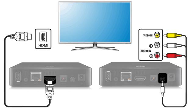 Картинки по запросу Как подключить iptv к телевизору